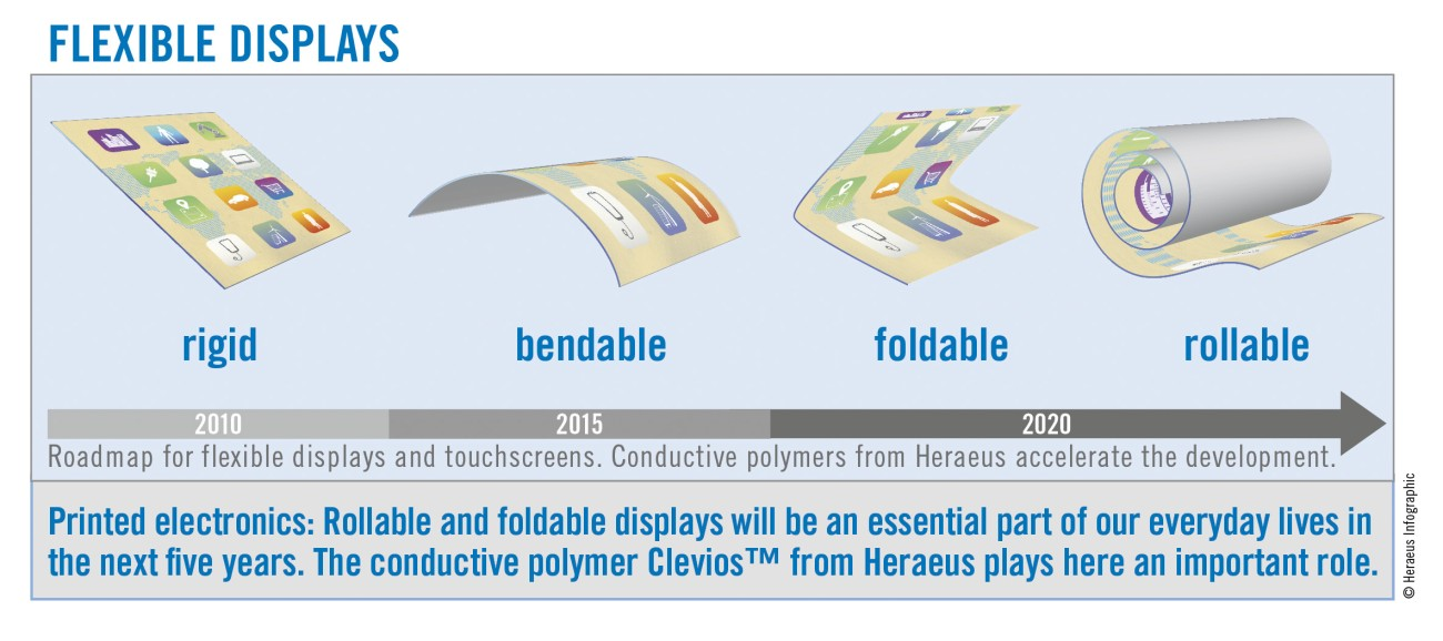 Heraeus Graphic Flexible Displays (Source: Heraeus)