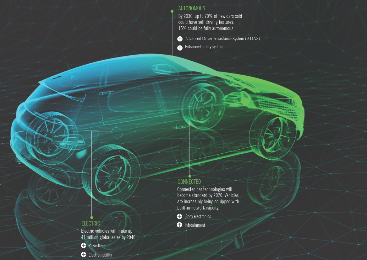 The future of the car is connected
