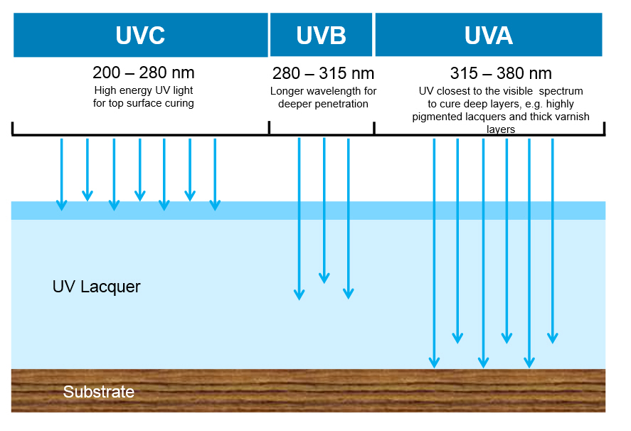 UV Curing Properties